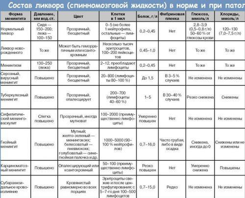 """Таблица """"состав ликвора"""""""